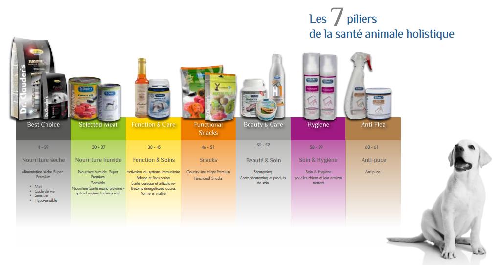 Les 7 piliers Dr Clauder
